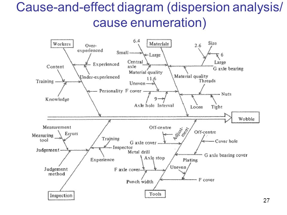 27 Cause-and-effect diagram (dispersion analysis/ cause enumeration)