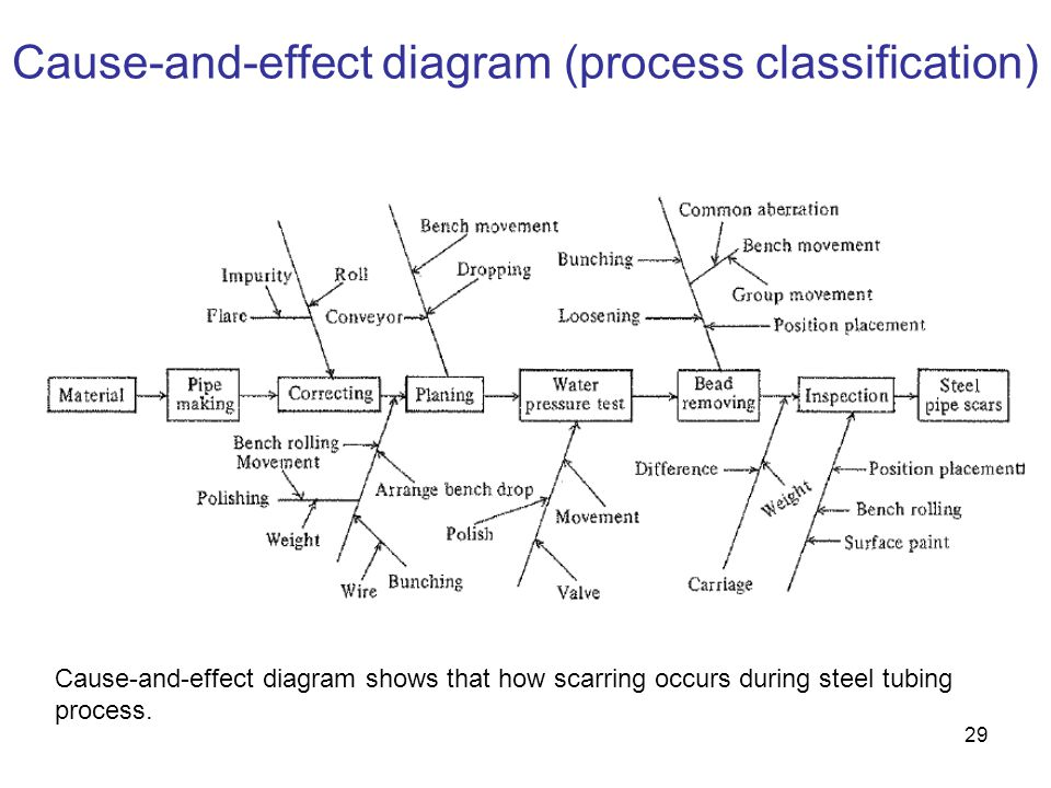 29 Cause-and-effect diagram (process classification) Cause-and-effect diagram shows that how scarring occurs during steel tubing process.