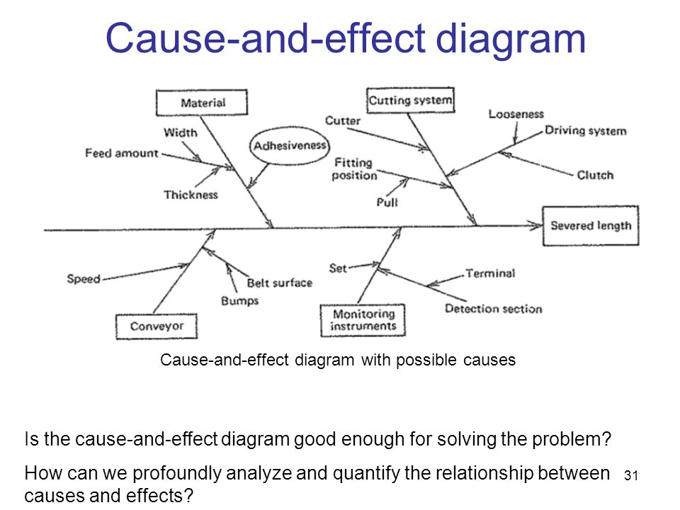 31 Is the cause-and-effect diagram good enough for solving the problem? How can we profoundly analyze and quantify the relationship between causes and