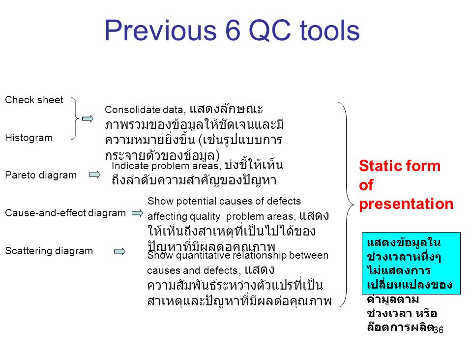 36 Previous 6 QC tools Static form of presentation Check sheet Histogram Pareto diagram Cause-and-effect diagram Scattering diagram Consolidate data,