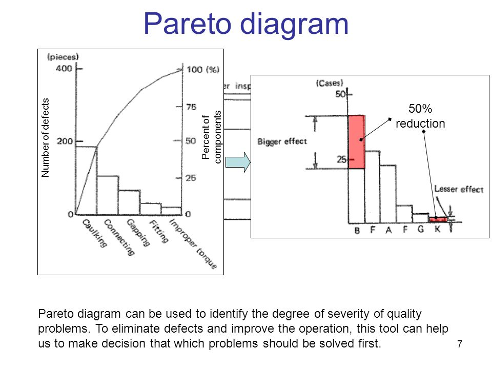 7 Pareto diagram Pareto diagram can be used to identify the degree of severity of quality problems. To eliminate defects and improve the operation, th