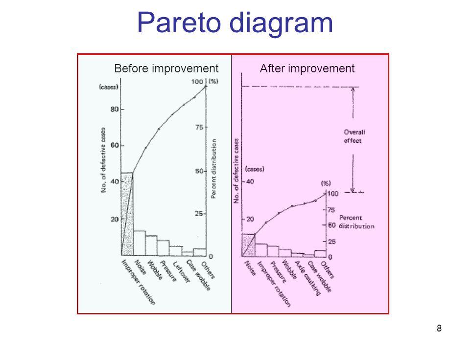 8 Pareto diagram Before improvementAfter improvement