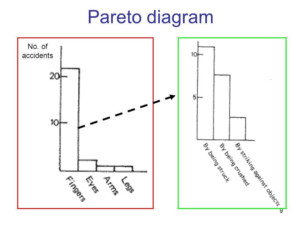 10 Pareto diagram (Exp1) สาเหตุที่ทำให้ต้อง ซ่อมวาล์ว จำนวนที่ทำการ ซ้อม 1.