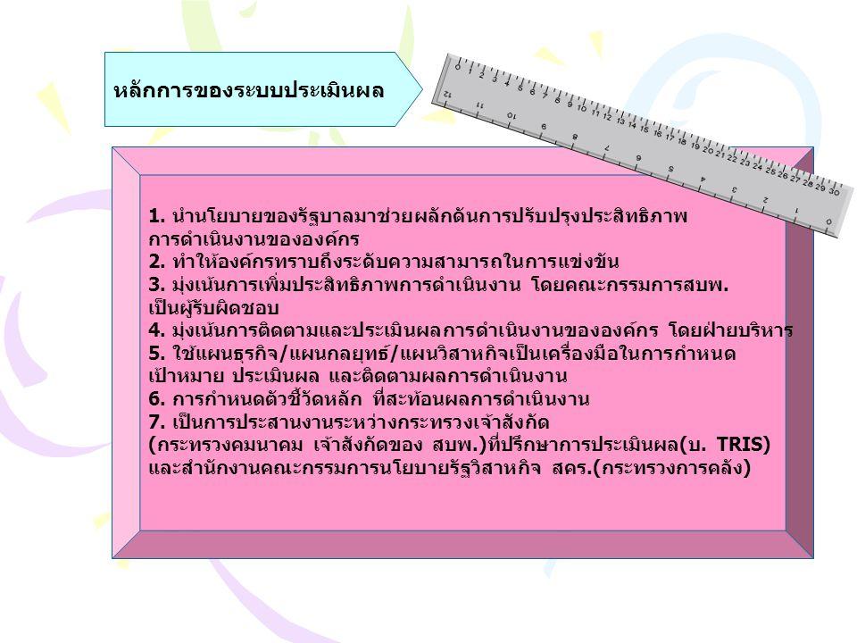 แนวทางของระบบประเมินผล ปี 2551 ยุทธศาสตร์ /ทิศทางของประเทศ นโยบายเปิดน่านฟ้าเสรี เปิดเขตการค้าเสรีและส่งเสริมการท่องเที่ยวไทย ส่งผลให้อุตสาหกรรมการบินของไทยเติบโตอย่างรวดเร็ว ทำให้ความต้อง บุคลากรด้านการบินเพิ่มขึ้น ยุทธศาสตร์ /ทิศทางของกระทรวงคมนาคม พัฒนาและฝึกอบรมทางวิชาการแก่บุคลากรด้านการบินตามความต้องการของประเทศใน ภูมิภาคเอเชียแปซิฟิค ให้เจริญก้าวหน้าทันกับเทคโลยีสมัยใหม่ และได้มาตรฐานสากล ยุทธศาสตร์ /ทิศทางของ สบพ.