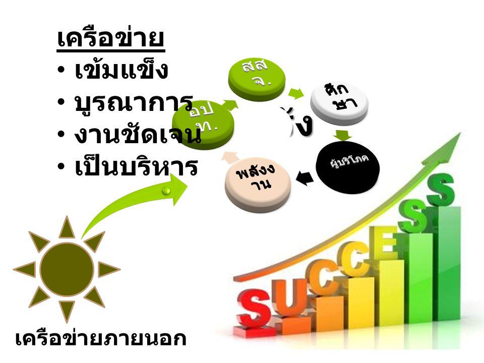 www.thaihealthconsumer.org Consumer_sss@yahoo.com แผนงานพัฒนาวิชาการและ กลไก คุ้มครองผู้บริโภค ด้านสุขภาพ ( คคส.)