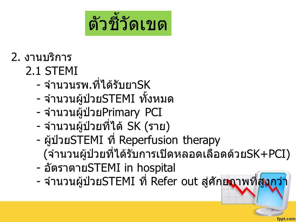 ตัวชี้วัดเขต 2. งานบริการ 2.1 STEMI - จำนวนรพ.ที่ได้รับยาSK - จำนวนผู้ป่วยSTEMI ทั้งหมด - จำนวนผู้ป่วยPrimary PCI - จำนวนผู้ป่วยที่ได้ SK (ราย) - ผู้ป