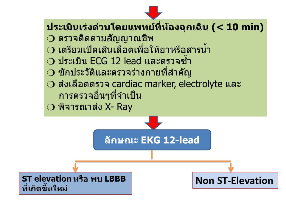 ST elevation หรือ พบ LBBB ที่เกิดขึ้นใหม่ Non ST-Elevation ให้การรักษาเบื้องต้นก่อนโดยเร็วที่สุด ตามข้อบ่งชี้ ❍ β- blockers ตามข้อบ่งชี้ ❍ Clopidogrel หรือ Ticagrelor ในรายที่ไม่มีแผน ให้ยา Thrombolytic ❍ Heparin (UFH or LMWH) เข้าเกณฑ์ ความเสี่ยงสูง หรือปานกลาง หรือ Troponin ให้ผลบวก หรือไม่ ให้การรักษาเพิ่มเติมตามข้อบ่งชี้ ❍ Nitroglycerin ❍ β- blockers ❍ Clopidogrel ❍ Heparin (UFH or LMWH) ในรายที่ไม่มีแผนทำ PCI เข้าเกณฑ์ admission ICU/CCU หรือสังเกตอาการต่อ ร่วมกับ ❍ ติดตามอาการและสัญญาณชีพ ❍ ตรวจและติดตาม EKG 12 lead ซ้ำเป็นระยะ ❍ ตรวจ cardiac markers ซ้ำ เจ็บหน้าอก ภายใน 12 ชั่วโมง หรือไม่ Admit CCU ไม่เข้าเกณฑ์ > 12hr