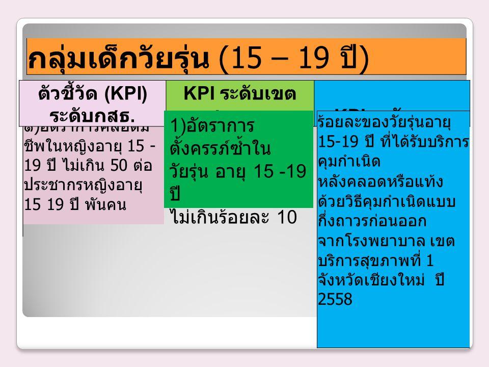 กลุ่มเด็กวัยรุ่น (15 – 19 ปี ) ๑ ) อัตราการคลอดมี ชีพในหญิงอายุ 15 - 19 ปี ไม่เกิน 50 ต่อ ประชากรหญิงอายุ 15 19 ปี พันคน ตัวชี้วัด (KPI) ระดับกสธ. KPI