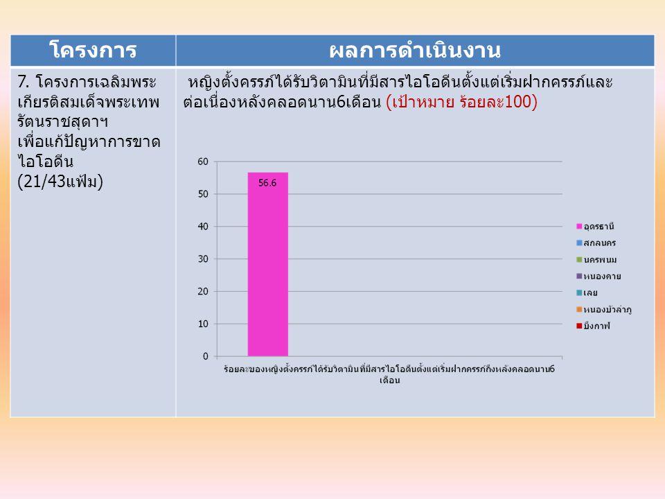 โครงการผลการดำเนินงาน 7. โครงการเฉลิมพระ เกียรติสมเด็จพระเทพ รัตนราชสุดาฯ เพื่อแก้ปัญหาการขาด ไอโอดีน (21/43แฟ้ม) หญิงตั้งครรภ์ได้รับวิตามินที่มีสารไอ