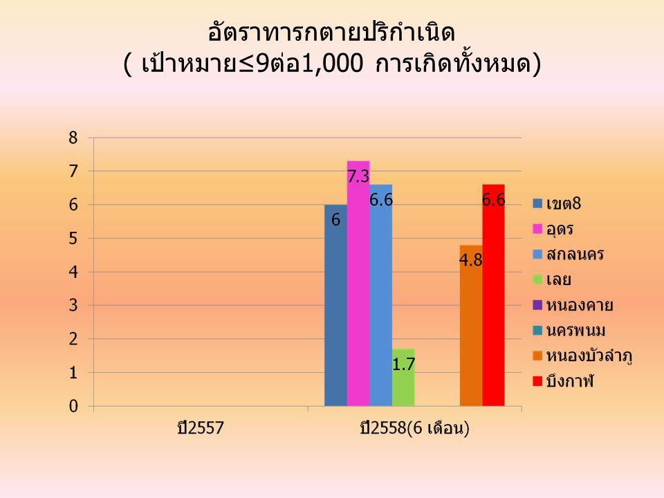 อัตราทารกตายปริกำเนิด ( เป้าหมาย≤9ต่อ1,000 การเกิดทั้งหมด)