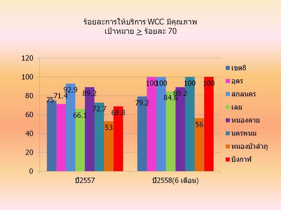 ร้อยละการให้บริการ WCC มีคุณภาพ เป้าหมาย > ร้อยละ 70