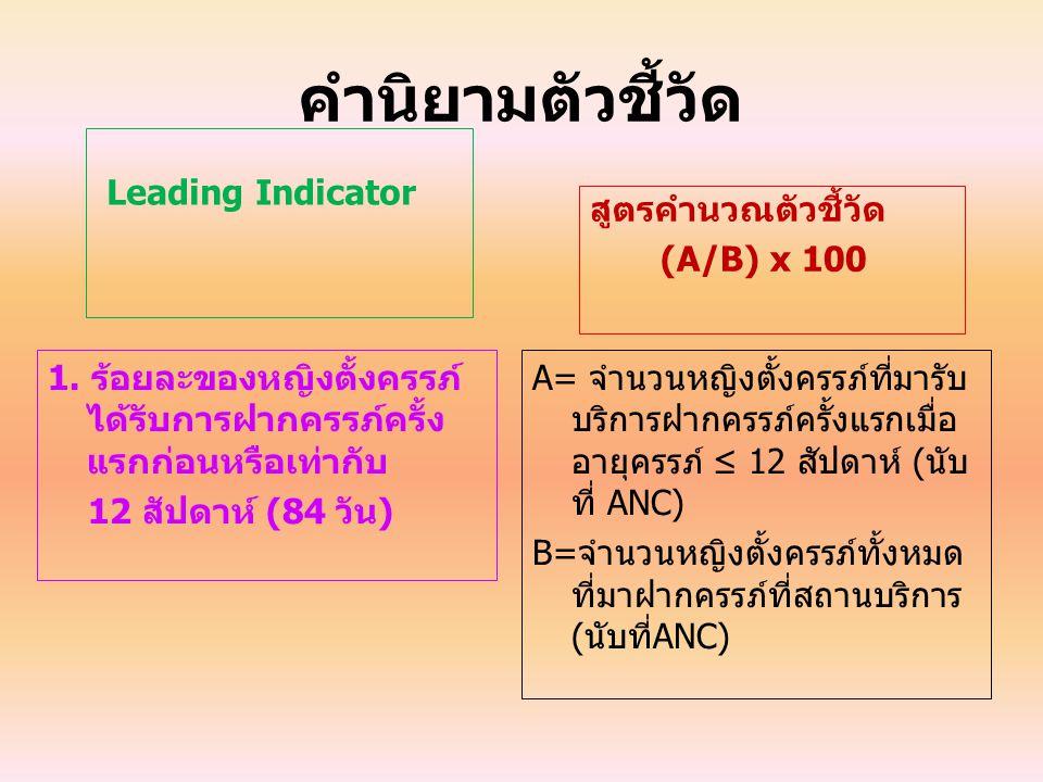 คำนิยามตัวชี้วัด Leading Indicator 1. ร้อยละของหญิงตั้งครรภ์ ได้รับการฝากครรภ์ครั้ง แรกก่อนหรือเท่ากับ 12 สัปดาห์ (84 วัน) สูตรคำนวณตัวชี้วัด (A/B) x