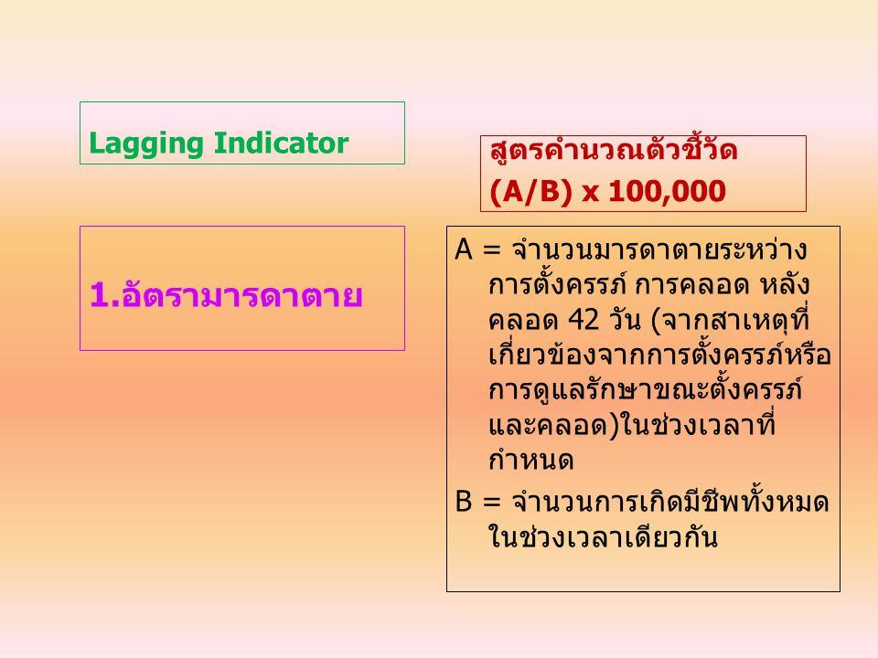 Lagging Indicator 1.อัตรามารดาตาย สูตรคำนวณตัวชี้วัด (A/B) x 100,000 A = จำนวนมารดาตายระหว่าง การตั้งครรภ์ การคลอด หลัง คลอด 42 วัน (จากสาเหตุที่ เกี่