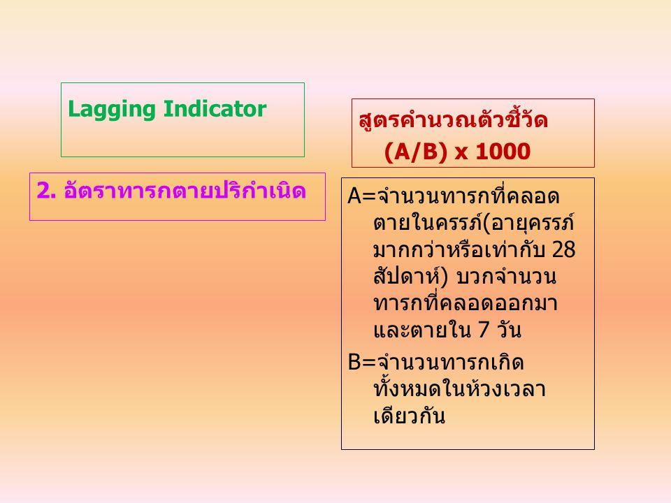 Lagging Indicator 2. อัตราทารกตายปริกำเนิด สูตรคำนวณตัวชี้วัด (A/B) x 1000 A=จำนวนทารกที่คลอด ตายในครรภ์(อายุครรภ์ มากกว่าหรือเท่ากับ 28 สัปดาห์) บวกจ