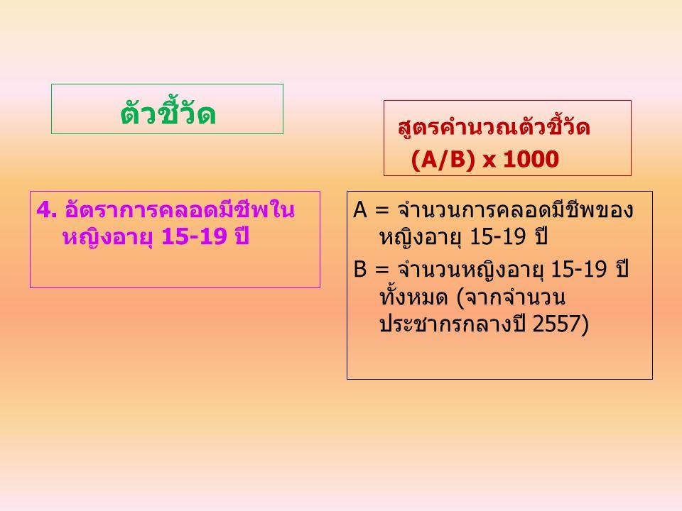 ตัวชี้วัด 4. อัตราการคลอดมีชีพใน หญิงอายุ 15-19 ปี สูตรคำนวณตัวชี้วัด (A/B) x 1000 A = จํานวนการคลอดมีชีพของ หญิงอายุ 15-19 ปี B = จํานวนหญิงอายุ 15-1
