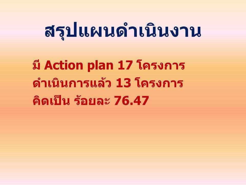 สรุปแผนดำเนินงาน มี Action plan 17 โครงการ ดำเนินการแล้ว 13 โครงการ คิดเป็น ร้อยละ 76.47