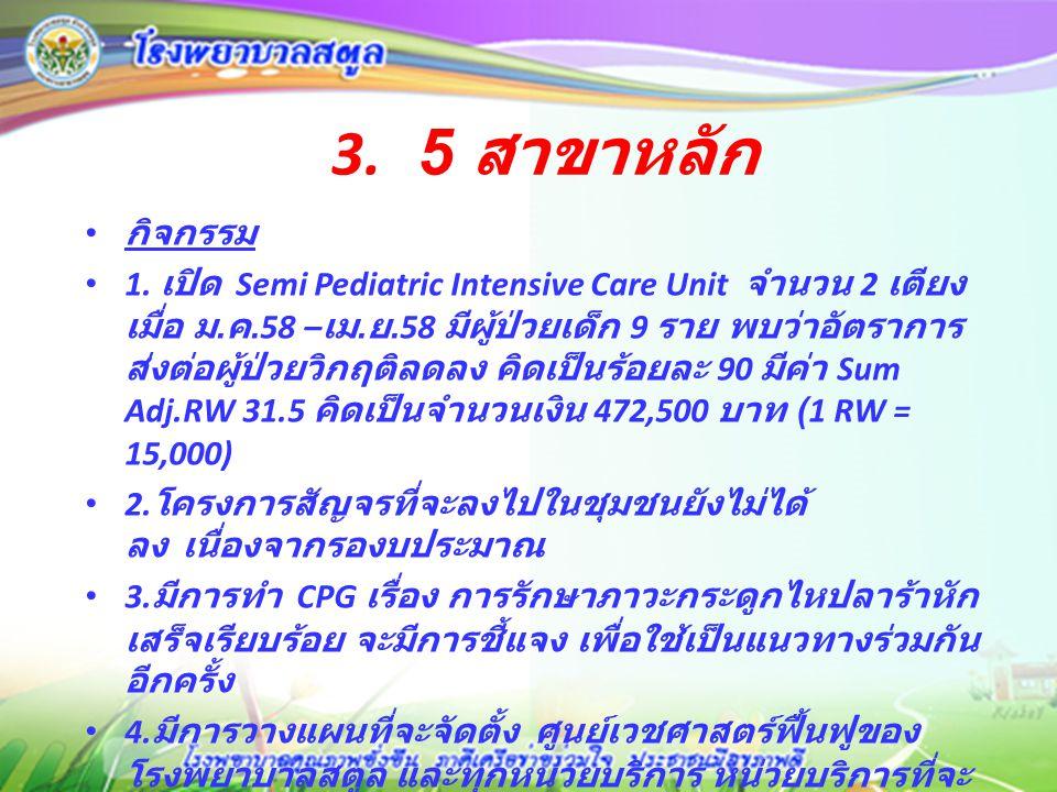 4.สาขามะเร็ง กิจกรรม 1. จัดอบรม เรื่อง palliative care 11-12 พ.