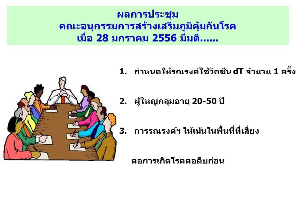 ผลการประชุม คณะอนุกรรมการสร้างเสริมภูมิคุ้มกันโรค เมื่อ 28 มกราคม 2556 มีมติ......