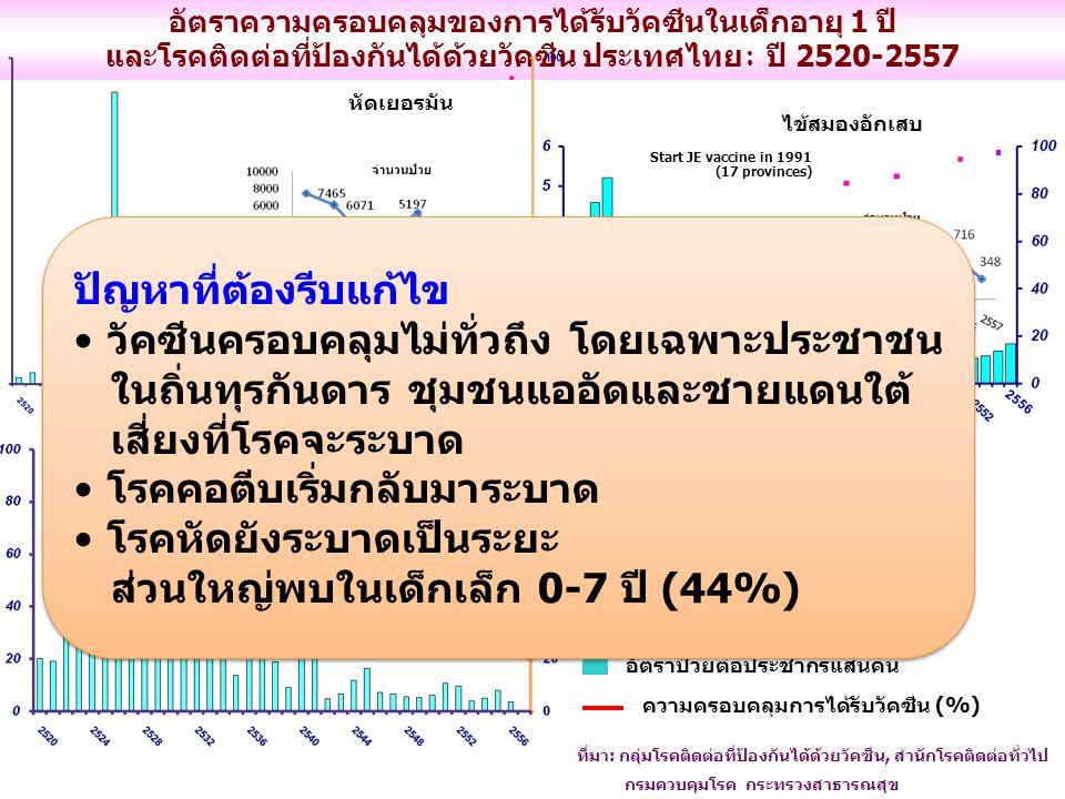 อัตราความครอบคลุมของการได้รับวัคซีนในเด็กอายุ 1 ปี และโรคติดต่อที่ป้องกันได้ด้วยวัคซีน ประเทศไทย : ปี 2520-2557 ที่มา: กลุ่มโรคติดต่อที่ป้องกันได้ด้วยวัคซีน, สำนักโรคติดต่อทั่วไป กรมควบคุมโรค กระทรวงสาธารณสุข อัตราป่วยต่อประชากรแสนคน ความครอบคลุมการได้รับวัคซีน (%) หัดเยอรมัน ไข้สมองอักเสบ Start JE vaccine in 1991 (17 provinces) 2556 คางทูม ปัญหาที่ต้องรีบแก้ไข วัคซีนครอบคลุมไม่ทั่วถึง โดยเฉพาะประชาชน ในถิ่นทุรกันดาร ชุมชนแออัดและชายแดนใต้ เสี่ยงที่โรคจะระบาด โรคคอตีบเริ่มกลับมาระบาด โรคหัดยังระบาดเป็นระยะ ส่วนใหญ่พบในเด็กเล็ก 0-7 ปี (44%) ปัญหาที่ต้องรีบแก้ไข วัคซีนครอบคลุมไม่ทั่วถึง โดยเฉพาะประชาชน ในถิ่นทุรกันดาร ชุมชนแออัดและชายแดนใต้ เสี่ยงที่โรคจะระบาด โรคคอตีบเริ่มกลับมาระบาด โรคหัดยังระบาดเป็นระยะ ส่วนใหญ่พบในเด็กเล็ก 0-7 ปี (44%)