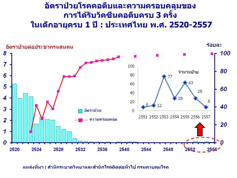 อัตราป่วยโรคคอตีบและความครอบคลุมของ การได้รับวัคซีนคอตีบครบ 3 ครั้ง ในเด็กอายุครบ 1 ปี : ประเทศไทย พ.ศ.
