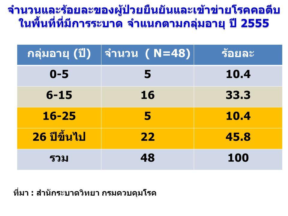 จำนวนและร้อยละของผู้ป่วยยืนยันและเข้าข่ายโรคคอตีบ ในพื้นที่ที่มีการระบาด จำแนกตามกลุ่มอายุ ปี 2555 กลุ่มอายุ (ปี)จำนวน ( N=48)ร้อยละ 0-5510.4 6-151633.3 16-25510.4 26 ปีขึ้นไป2245.8 รวม48100 ที่มา : สำนักระบาดวิทยา กรมควบคุมโรค