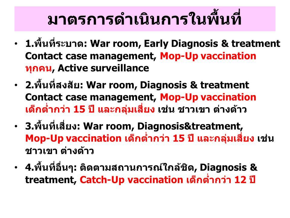 มาตรการดำเนินการในพื้นที่ 1.พื้นที่ระบาด: War room, Early Diagnosis & treatment Contact case management, Mop-Up vaccination ทุกคน, Active surveillance 2.พื้นที่สงสัย: War room, Diagnosis & treatment Contact case management, Mop-Up vaccination เด็กต่ำกว่า 15 ปี และกลุ่มเสี่ยง เช่น ชาวเขา ต่างด้าว 3.พื้นที่เสี่ยง: War room, Diagnosis&treatment, Mop-Up vaccination เด็กต่ำกว่า 15 ปี และกลุ่มเสี่ยง เช่น ชาวเขา ต่างด้าว 4.พื้นที่อื่นๆ: ติดตามสถานการณ์ใกล้ชิด, Diagnosis & treatment, Catch-Up vaccination เด็กต่ำกว่า 12 ปี