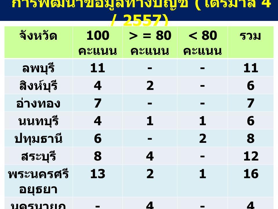 การพัฒนาข้อมูลทางบัญชี ( ไตรมาส 4 / 2557) จังหวัด 100 คะแนน > = 80 คะแนน < 80 คะแนน รวม ลพบุรี 11-- สิงห์บุรี 42-6 อ่างทอง 7--7 นนทบุรี 4116 ปทุมธานี