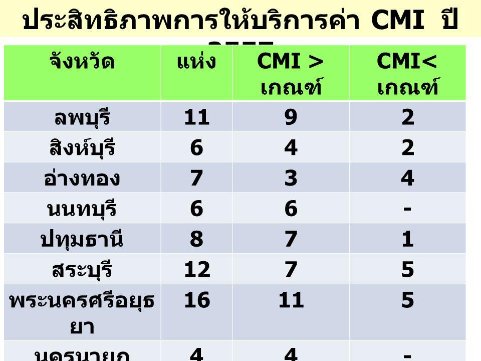 ประสิทธิภาพการให้บริการค่า CMI ปี 2557 จังหวัดแห่ง CMI > เกณฑ์ CMI< เกณฑ์ ลพบุรี 1192 สิงห์บุรี 642 อ่างทอง 734 นนทบุรี 66- ปทุมธานี 871 สระบุรี 1275