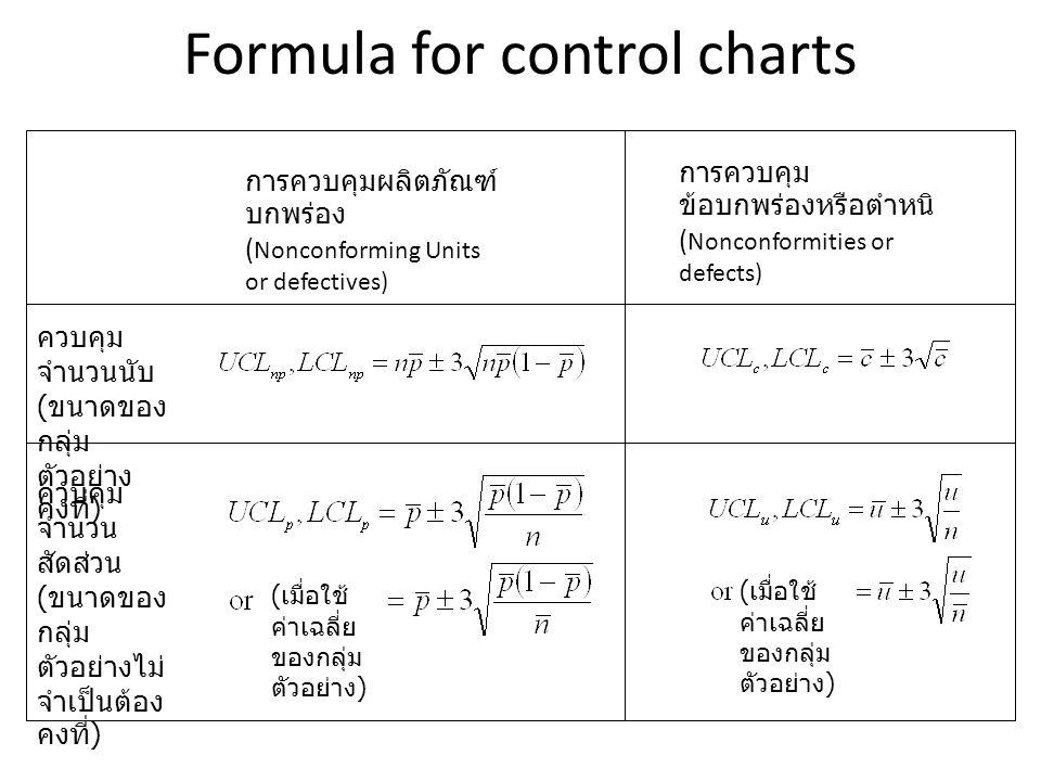 Formula for control charts การควบคุมผลิตภัณฑ์ บกพร่อง ( Nonconforming Units or defectives) การควบคุม ข้อบกพร่องหรือตำหนิ ( Nonconformities or defects) ควบคุม จำนวนนับ ( ขนาดของ กลุ่ม ตัวอย่าง คงที่ ) ควบคุม จำนวน สัดส่วน ( ขนาดของ กลุ่ม ตัวอย่างไม่ จำเป็นต้อง คงที่ ) ( เมื่อใช้ ค่าเฉลี่ย ของกลุ่ม ตัวอย่าง )