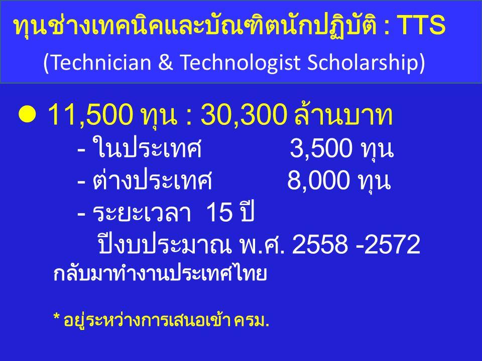 ทุนช่างเทคนิคและบัณฑิตนักปฏิบัติ : TTS (Technician & Technologist Scholarship) 11,500 ทุน : 30,300 ล้านบาท - ในประเทศ 3,500 ทุน - ต่างประเทศ 8,000 ทุน