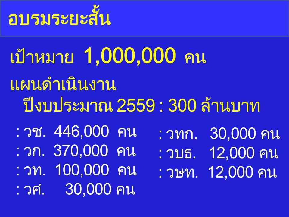 เป้าหมาย 1,000,000 คน แผนดำเนินงาน ปีงบประมาณ 2559 : 300 ล้านบาท : วช. 446,000 คน : วก. 370,000 คน : วท. 100,000 คน : วศ. 30,000 คน : วทก. 30,000 คน :