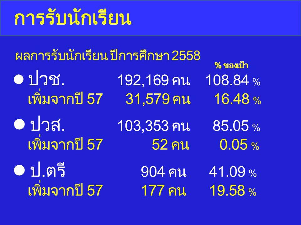 ปวช. 192,169 คน 108.84 % เพิ่มจากปี 57 31,579 คน 16.48 % ปวส. 103,353 คน 85.05 % เพิ่มจากปี 57 52 คน 0.05 % ป.ตรี 904 คน 41.09 % เพิ่มจากปี 57 177 คน