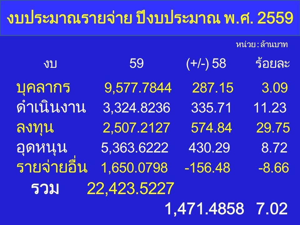งบประมาณรายจ่าย ปีงบประมาณ พ.ศ. 2559 บุคลากร 9,577.7844 287.15 3.09 ดำเนินงาน 3,324.8236 335.71 11.23 ลงทุน 2,507.2127 574.84 29.75 อุดหนุน 5,363.6222