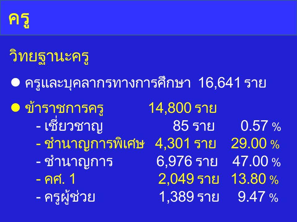 วิทยฐานะครู ครู ข้าราชการครู 14,800 ราย - เชี่ยวชาญ 85 ราย 0.57 % - ชำนาญการพิเศษ 4,301 ราย 29.00 % - ชำนาญการ 6,976 ราย 47.00 % - คศ. 1 2,049 ราย 13.
