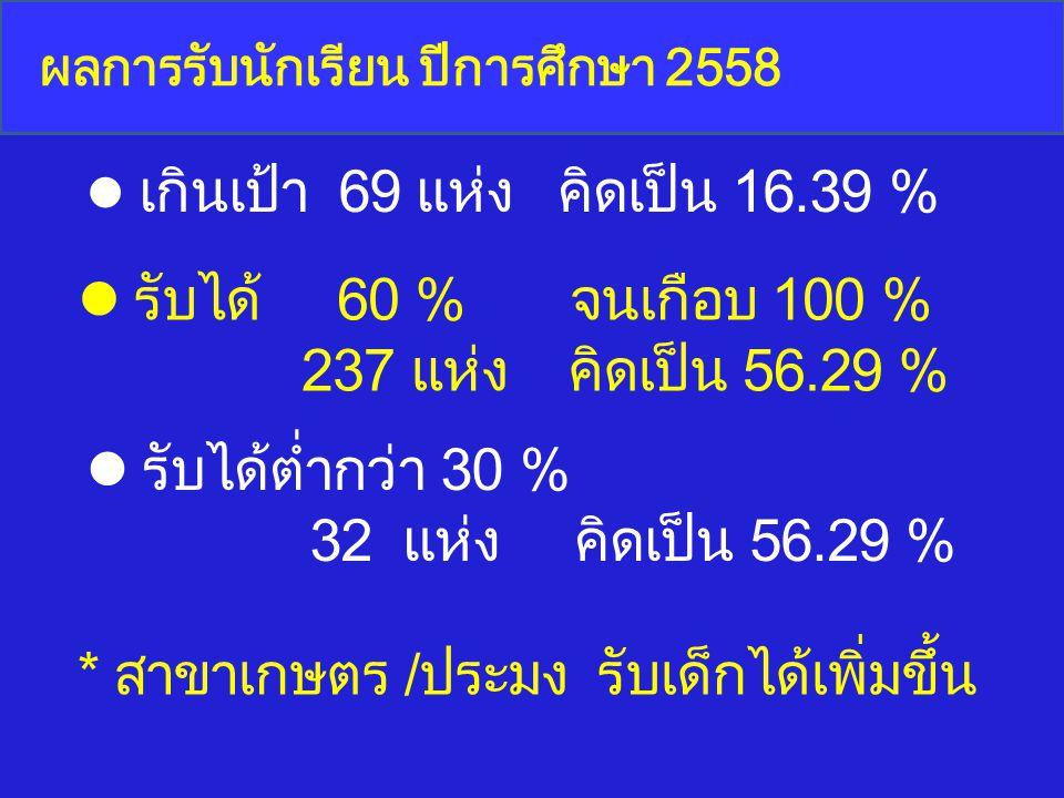 ผลการรับนักเรียน ปีการศึกษา 2558 5 สาขายอดนิยม 1.อุตสาหกรรมท่องเที่ยว 124.09 % 2.