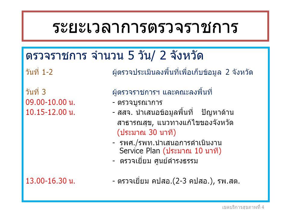 ระยะเวลาการตรวจราชการ ตรวจราชการ จำนวน 5 วัน/ 2 จังหวัด วันที่ 1-2 ผู้ตรวจประเมินลงพื้นที่เพื่อเก็บข้อมูล 2 จังหวัด วันที่ 3ผู้ตรวจราชการฯ และคณะลงพื้นที่ 09.00-10.00 น.- ตรวจบูรณาการ 10.15-12.00 น.- สสจ.