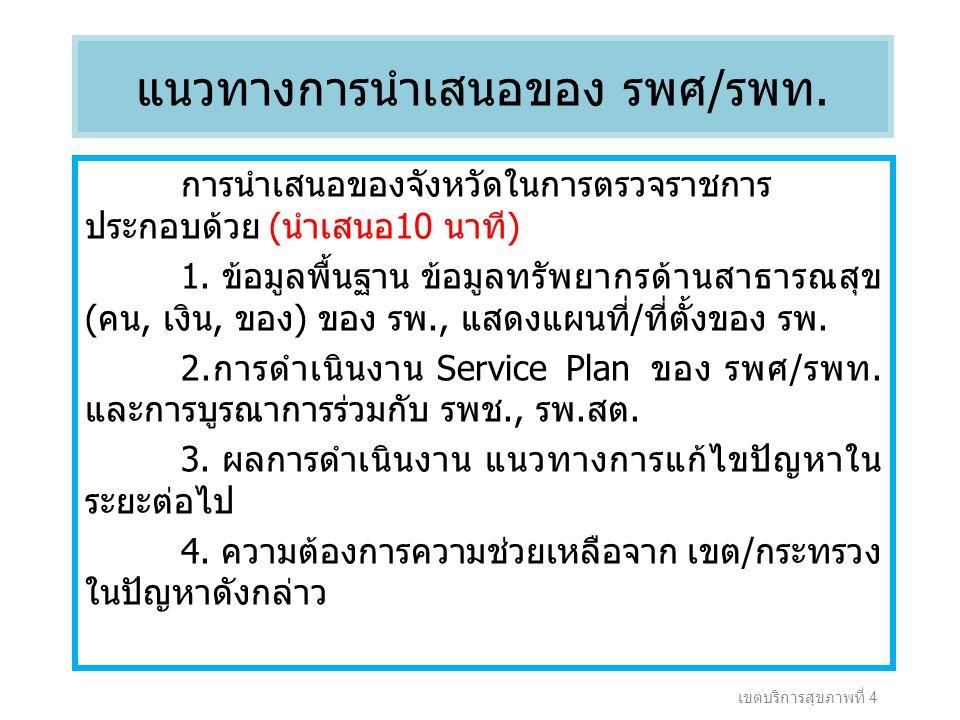 แนวทางการนำเสนอของ รพศ/รพท. การนำเสนอของจังหวัดในการตรวจราชการ ประกอบด้วย (นำเสนอ10 นาที) 1.