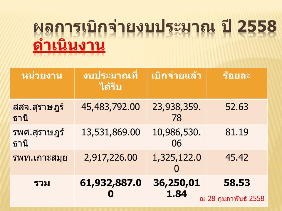 หน่วยงานงบประมาณที่ ได้รับ เบิกจ่ายแล้วร้อยละ สสจ. สุราษฎร์ ธานี 45,483,792.0023,938,359. 78 52.63 รพศ. สุราษฎร์ ธานี 13,531,869.0010,986,530. 06 81.1