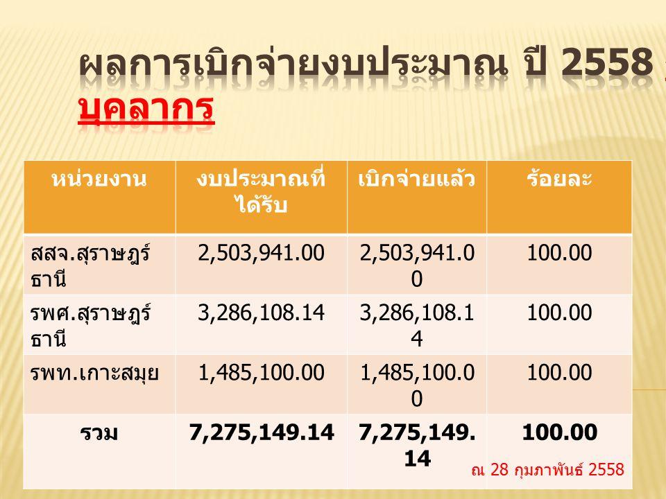 หน่วยงานงบประมาณที่ ได้รับ เบิกจ่ายแล้วร้อยละ สสจ. สุราษฎร์ ธานี 2,503,941.00 100.00 รพศ. สุราษฎร์ ธานี 3,286,108.14 100.00 รพท. เกาะสมุย 1,485,100.00