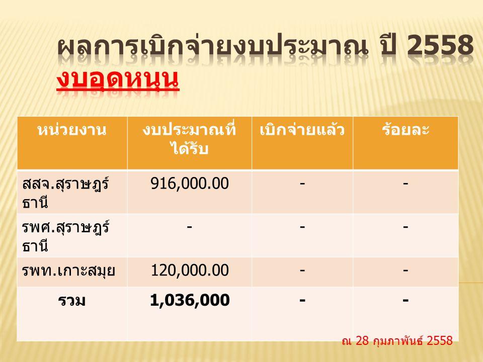 หน่วยงานงบประมาณที่ ได้รับ เบิกจ่ายแล้วร้อยละ สสจ. สุราษฎร์ ธานี 916,000.00-- รพศ. สุราษฎร์ ธานี --- รพท. เกาะสมุย 120,000.00-- รวม 1,036,000-- ณ 28 ก