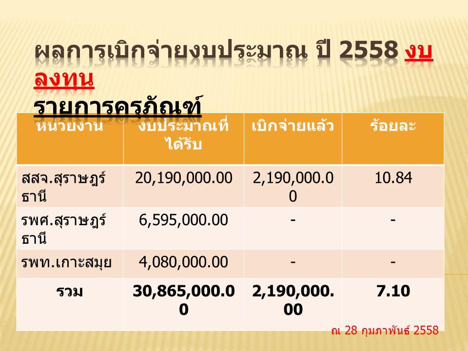 หน่วยงานงบประมาณที่ ได้รับ เบิกจ่ายแล้วร้อยละ สสจ. สุราษฎร์ ธานี 20,190,000.002,190,000.0 0 10.84 รพศ. สุราษฎร์ ธานี 6,595,000.00-- รพท. เกาะสมุย 4,08