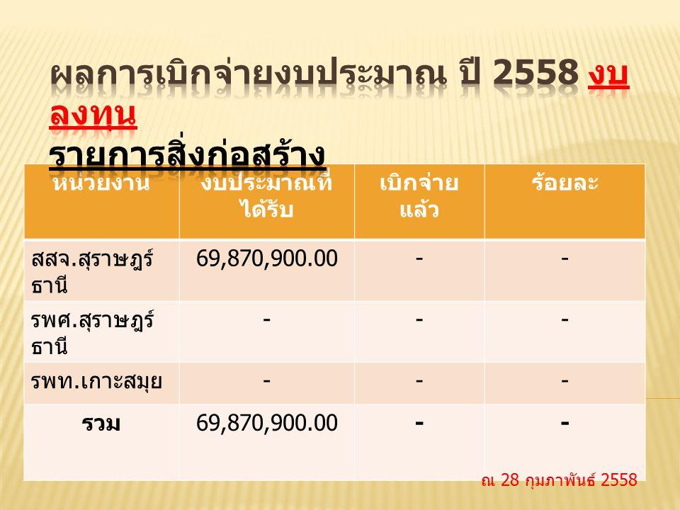 หน่วยงานงบประมาณที่ ได้รับ เบิกจ่าย แล้ว ร้อยละ สสจ. สุราษฎร์ ธานี 69,870,900.00-- รพศ. สุราษฎร์ ธานี --- รพท. เกาะสมุย --- รวม 69,870,900.00-- ณ 28 ก