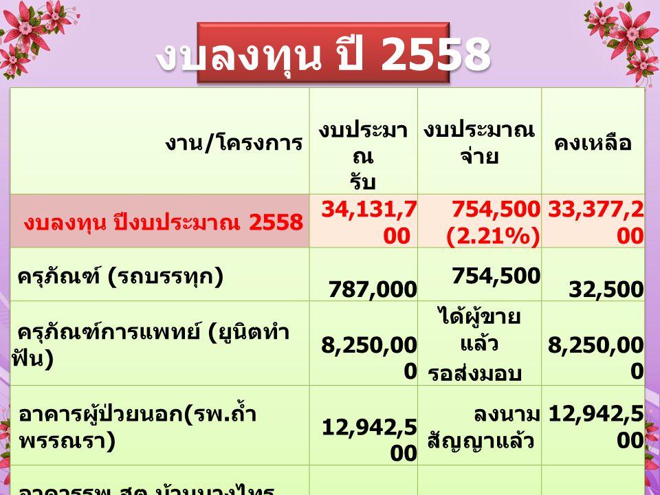 งบกระตุ้นเศรษฐกิจ ปี 2558