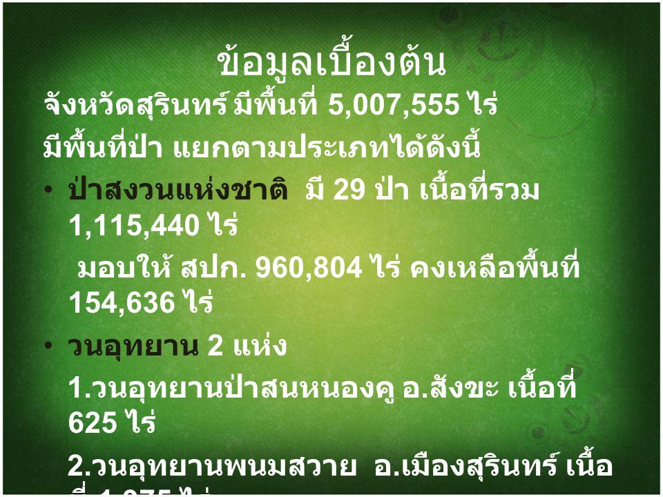 ข้อมูลเบื้องต้น จังหวัดสุรินทร์ มีพื้นที่ 5,007,555 ไร่ มีพื้นที่ป่า แยกตามประเภทได้ดังนี้ ป่าสงวนแห่งชาติ มี 29 ป่า เนื้อที่รวม 1,115,440 ไร่ มอบให้