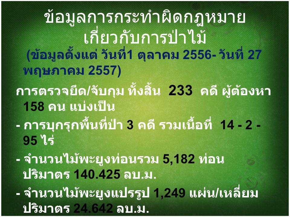 ข้อมูลการกระทำผิดกฎหมาย เกี่ยวกับการป่าไม้ ( ข้อมูลตั้งแต่ วันที่ 1 ตุลาคม 2556- วันที่ 27 พฤษภาคม 2557) การตรวจยึด / จับกุม ทั้งสิ้น 233 คดี ผู้ต้องห