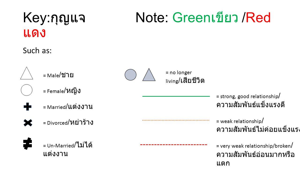 Key: กุญแจ Note: Green เขียว /Red แดง Such as: = no longer living / เสียชีวิต = Male / ชาย = Female / หญิง = Married / แต่งงาน = Divorced / หย่าร้าง = Un-Married / ไม่ได้ แต่งงาน = strong, good relationship / ความสัมพันธ์แข็งแรงดี = weak relationship / ความสัมพันธ์ไม่ค่อยแข็งแรง = very weak relationship/broken / ความสัมพันธ์อ่อนมากหรือ แตก