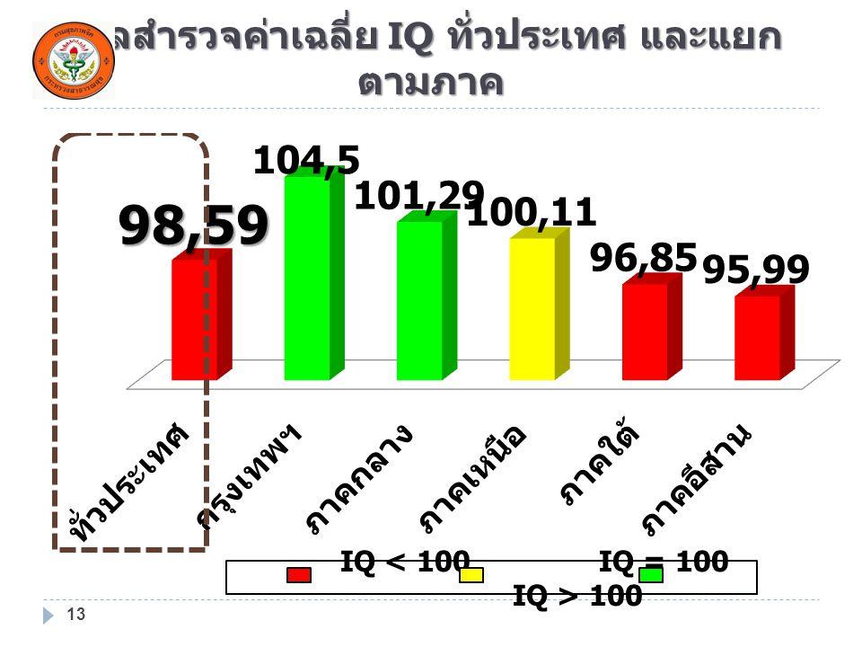 ผลสำรวจค่าเฉลี่ย IQ ทั่วประเทศ และแยก ตามภาค 13 IQ 100