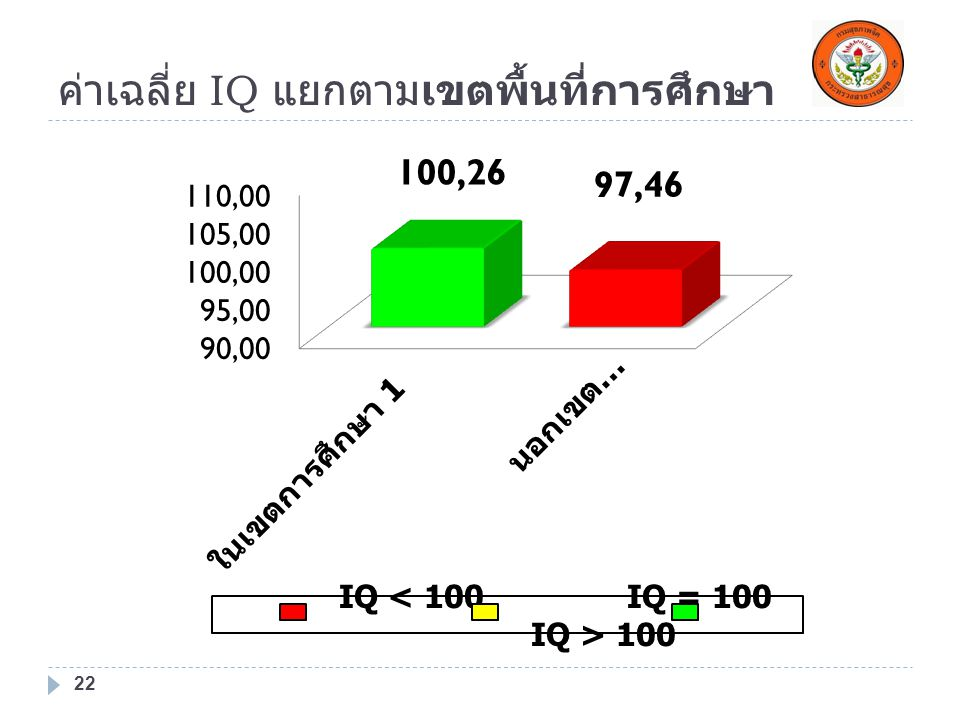 ค่าเฉลี่ย IQ แยกตามเขตพื้นที่การศึกษา 22 IQ 100