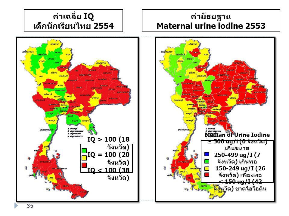 ค่าเฉลี่ย IQ เด็กนักเรียนไทย 2554 ค่ามัธยฐาน Maternal urine iodine 2553 IQ > 100 (18 จังหวัด ) IQ = 100 (20 จังหวัด ) IQ < 100 (38 จังหวัด ) Median of Urine Iodine ≥ 500 ug/i (0 จังหวัด ) เกินขนาด 250-499 ug/I (7 จังหวัด ) เกินพอ 150-249 ug/I (26 จังหวัด ) เพียงพอ < 150 ug/I (42 จังหวัด ) ขาดไอโอดีน 35