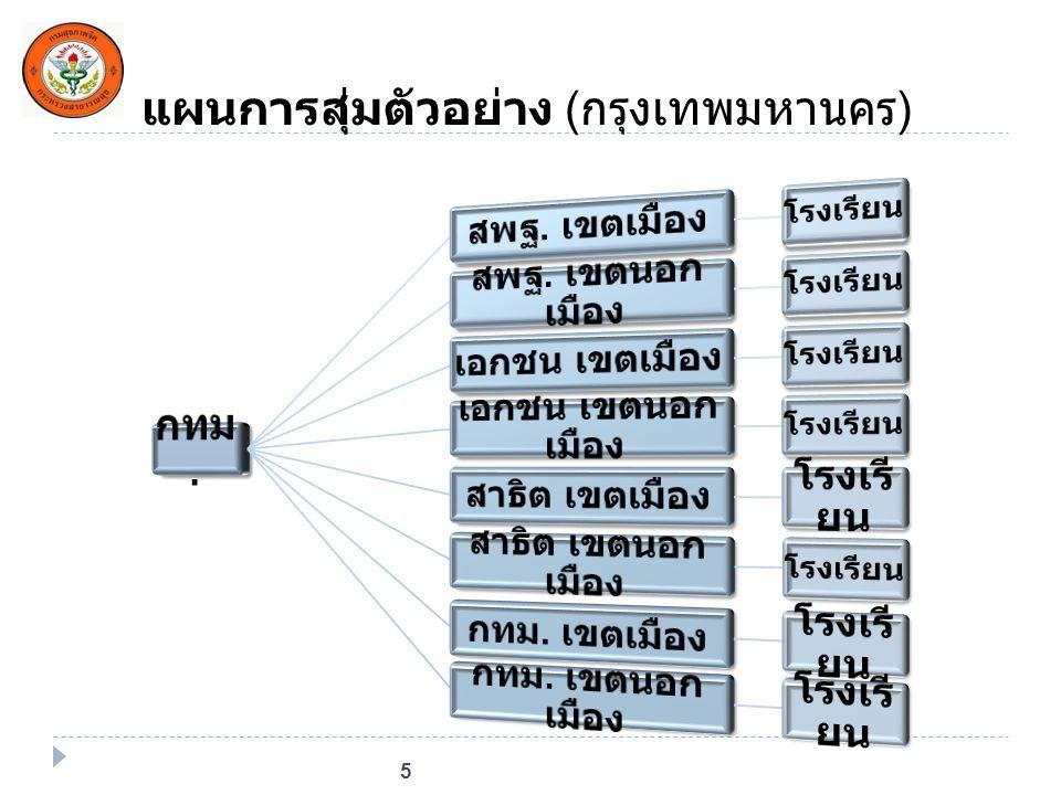 แผนการสุ่มตัวอย่าง ( กรุงเทพมหานคร ) 5